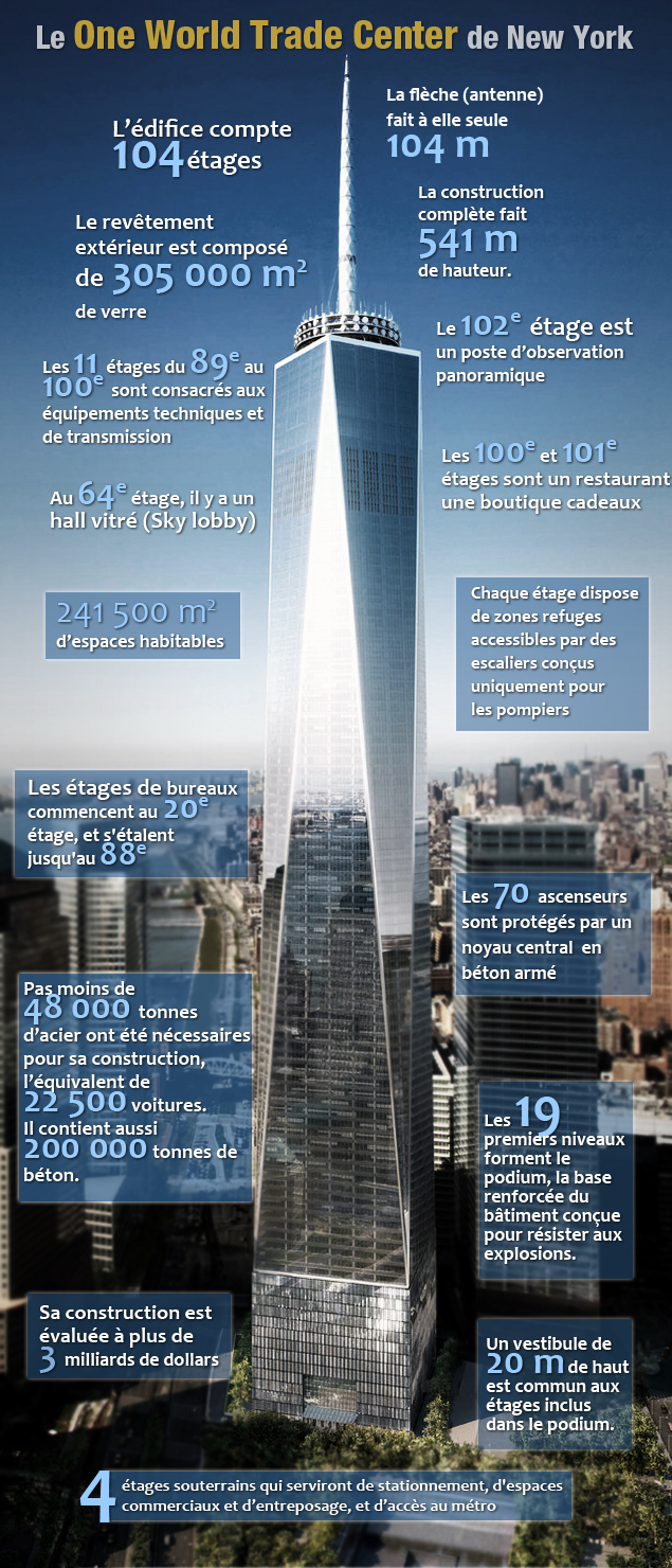 Quelques données sur le One World Trade Center